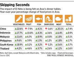 """CEIC in The WSJ: El Niño-Driven #Food Price Rise Could Cramp Spending in #Asia -   """"In China, vegetable prices have soared 22.6% over the past 12 months, while in Indonesia they have jumped nearly 18%, according to data by economics researcher CEIC. In South Korea they have climbed nearly 19%.""""  Read more: http://www.ceicdata.com/en/press/wsj-el-ni%C3%B1o  #ceicdata"""