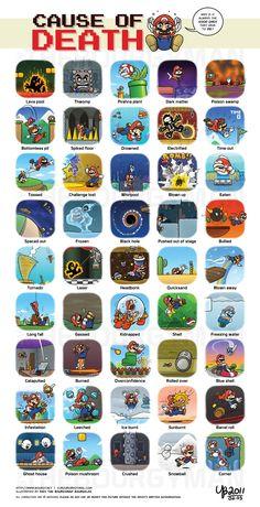 Many Deaths of Mario