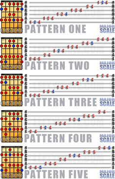 The Major Scale for Left Handed Guitar