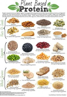 Vegetarian protein sources - Plant Based Protein Health Diet and Nutrition Diet Weight Loss Nutrition Healthy Food Vitamins Food Recipe Healthy Vegan Vegetables Healthy Eating Wellness Workout Fitn Raw Vegan Recipes, Vegan Foods, Healthy Recipes, Vegan Food List, Vegan Recipes Plant Based, Vegan Recipes Beginner, Vegan Meal Prep, Plant Based Dinner Recipes, Easy Vegan Meals