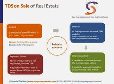 TDS on sale of property in india