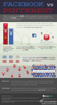 Pinterest got higher conversion rate