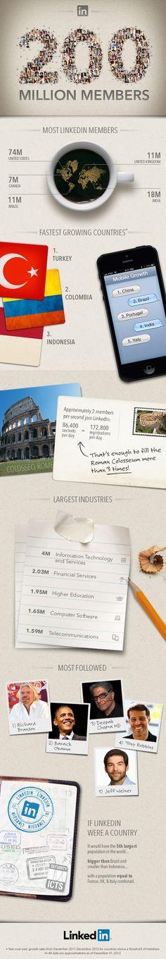 Infographic: LinkedIn Hits 200 Million Users