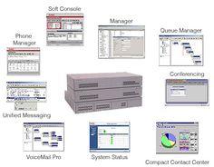 Các thành phần chức năng của Tổng đài IP-PBX [thegioitongdai.com.vn]