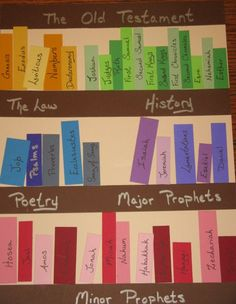 """I like this photo idea for a bulletin board display of the books of the old and new testaments. *Colour code each """"type"""" of book."""