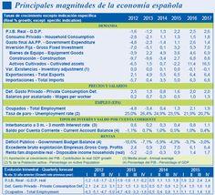 Principales Magnitudes de la Economía Española  http://www.econolandia.es/actualidad_informacion/img/tablas/p01.jpg?utm_content=buffer011ab&utm_medium=social&utm_source=pinterest.com&utm_campaign=buffer #oeconomus