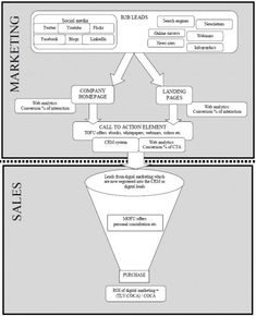 Charting the Social Media Lead Generation Process by Aarne T& Social Media Search Engine, Social Media Roi, Social Web, Social Business, Inbound Marketing, Social Media Marketing, Digital Marketing, Marketing Ideas, Content Marketing