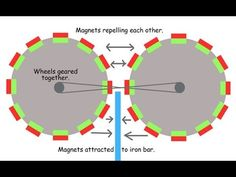 Image result for permanent magnet free energy generator