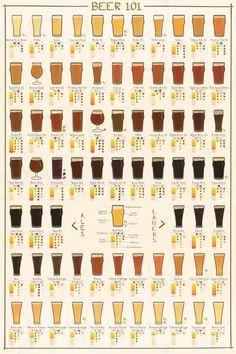 Beer 101 - Ale and Lager Varieties Beer 101, All Beer, Wine And Beer, Best Beer, More Beer, Beer Poster, Beer Recipes, Coffee Recipes, How To Make Beer
