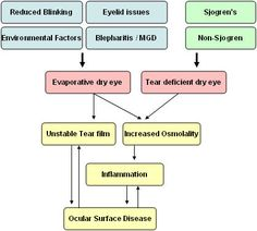 Dry eye treatments vary based on the cause of the dryness and are very specific to each patient.