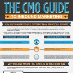 The CMO Guide to Inbound Marketing [Infographic] Inbound Marketing, Business Marketing, Online Digital Marketing, Direct Marketing, Mobile Offers, Competitive Analysis, Infographics, Social Media, Banners