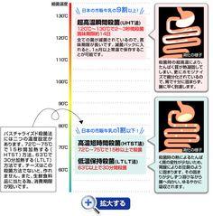 殺菌温度によるたんぱく質の変性の図