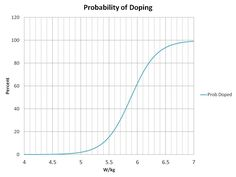 Estimating the Probability of Doping as a Function of Power