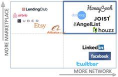 From Social Networks To Market Networks – TechCrunch Mobile Marketing, Marketing Plan, Inbound Marketing, Business Marketing, Content Marketing, Internet Marketing, Social Media Marketing, Digital Marketing, Marketing Strategies