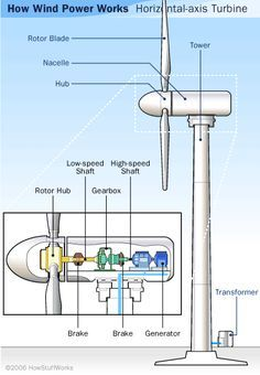 How #WindPower Works : When you talk about modern wind #turbines, you're looking at two primary designs: horizontal-axis and vertical-axis. Vertical-axis wind turbines (VAWTs) are pretty rare. The only one currently in commercial production is the Darrieus turbine, which looks kind of like an egg beater.