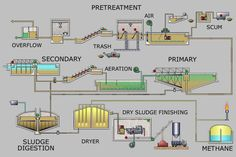 One example of wastewater process.