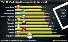 What we found was that the top 10 iPad-friendly countries are: Singapore, Brunei, Angola, Nigeria, Australia, Kuwait, United Kingdom, Netherlands, Bahamas, and Hong Kong.