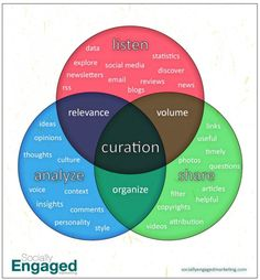 What is Content-Curation - the chart     Courtesy of SociallyEngagedMarketing.com