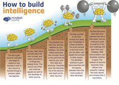Share this graphic with your students! Talking to Students About Intelligence Research shows that a critical intervention for improving motivation, is explicitly teaching a growth mindset - we can grow our intelligence through effective effort. Use this graphic in classrooms to communicate a growth mindset and have conversations with students about...