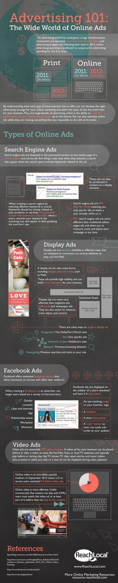 infographics  -- Advertising 101: The Wide World of Online Ads  Online ads can be effective tools to help you get found online, build awareness for your brand, and promote your products and services. But where do you start?    This inforgraphic explains the basics of online ads so you can determine how each fits into your online marketing plan to reach consumers as they search, surf, and socialize across the Web