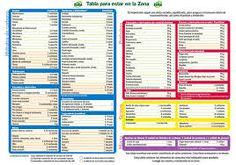 dieta zona 11 blocchi