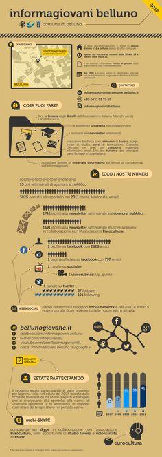 infografica x informagiovani belluno!