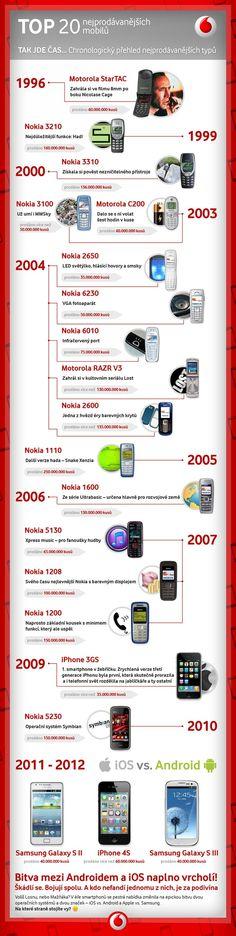 Všechny hvězdy mobilního nebe pěkně pohromadě! Podívejte se na dvacet nejprodávanějších telefonů v historii. Patřil některý z nich i vám?