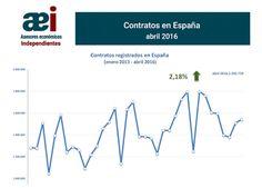 infografía contratos registrados en el mes de abril 2016 en España realizada por Javier Méndez Lirón para asesores económicos independientes