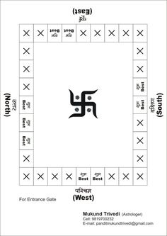 Vastu Tips for Home given by the famous Astrologer, Mukund N.Trivedi