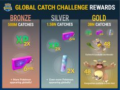 Pokémon GO is Doing a Global Catch Challenge - Geek News Central Pokémon GO started a Global Catch Challenge on November 19 2017. It will conclude on November 26 2017. There are global rewards that can be unlocked after players collectively catch a certain number of Pokémon.  Ever since Pokémon GO launched weve loved hearing stories of Trainers venturing abroad and playing together with new friends from different countries. Thats what inspired us to create Pokémon GO Travel a new video…