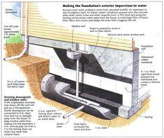 Signs That Foundation Repair Is Necessary - Improve Place Foundation Drainage, Foundation Repair, Slab Foundation, Wet Basement, Basement House, Leaky Basement, Basement Waterproofing, Sofa Design, Interior Design