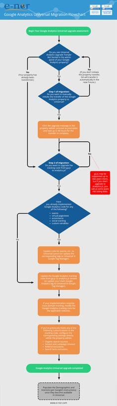 #GoogleUniversal #analytics migration flowchart via e-Nor blog