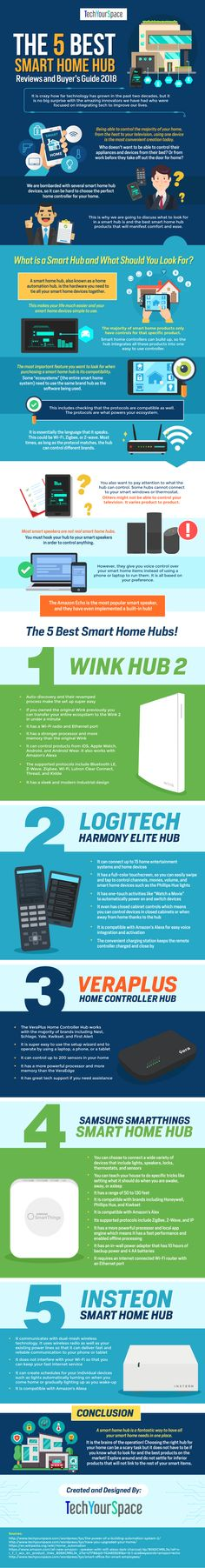 Top 5 Best Smart Home Hubs. - Home Technology Do The Needful, Hub Home, Best Smart Home, Home Technology, Logitech, Infographics, Shopping, Top, Information Graphics