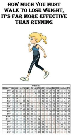 How much you must walk to lose weight