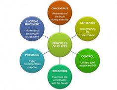 Principles of Pilates