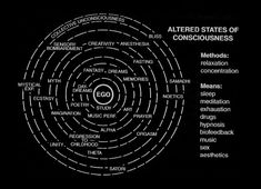 Altered States of Consciousness. An altered state of consciousness is a brain state wherein one loses the sense of identity with one's body or with one's normal sense perceptions. A person may enter...