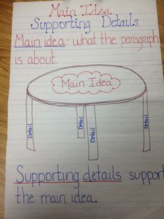 This chart focuses on the Main Idea of a reading.  The supporting details are the legs that hope up the table which is the main idea.  This is a great activity to help students see how details in the story connect to a main idea.