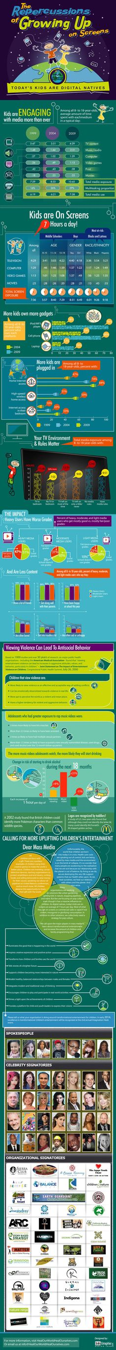 The #Repercussions of Growing Up on Screens #Kids.