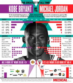 Kobe can forget it, MJ is the greatest of all time !