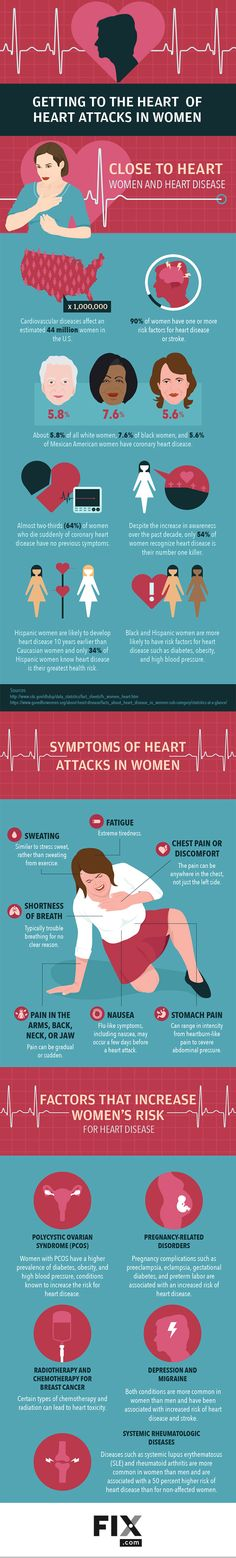 Learn all about the signs, symptoms, and specific risk factors women face with cardiovascular disease. # heart attack symptoms in women cardiovascular disease Getting to the Heart of Heart Attacks in Women Daily Health Tips, Health And Fitness Tips, Health Advice, Heart Symptoms, Heart Attack Symptoms, Health Site, Women's Health, Cardiovascular Disease, Health Magazine