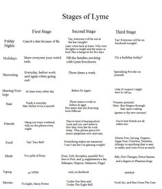 Funny and true. The stages of Lyme.