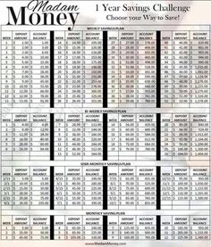 Not everyone gets paid weekly and with the way the 52 week savings plan is set up some may be discouraged in their pursuit. This is a breakdown of the 52 week money challenge . broken down weekly/bi-weekly/semi-monthly/monthly Ways To Save Money, Money Tips, Money Saving Tips, Saving Ideas, Money Budget, Saving Money Chart, Money Week, Groceries Budget, Mo Money
