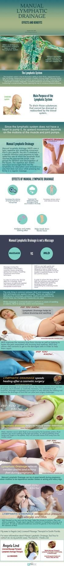 Manual Lymphatic Drainage | Piktochart Infographic Editor