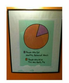 Pie  Chart, people who eat healthy balanced meals vs people who wish this was really pie