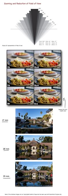 Zooming and Reduction of Field of View has several consequences on the aesthetics of the photos. One must know these consequences for better photography.