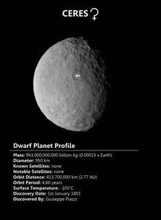 espaciales hechos: Ceres es el planeta enano más cercano al Sol y se encuentra en el cinturón de asteroides, lo que es el único planeta enano en el sistema solar interior. Ceres es también el más pequeño de los cuerpos actualmente clasificados como imagen planets.Updated enano: NASA, en base a los perfiles planeta por Plasma Espacial