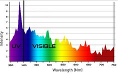 light spectrum best suited for growing pot - Google Search