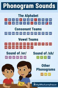 How to Teach Phonograms (+ 3 FREE Printable Games!)