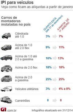IPI para carros sobe a partir desta quinta-feira (1) | Gavião da Paraíba
