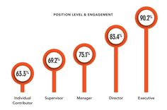 Does Employee Engagement Depend on Position Level